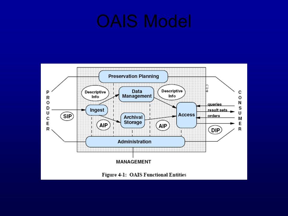 OAIS Model