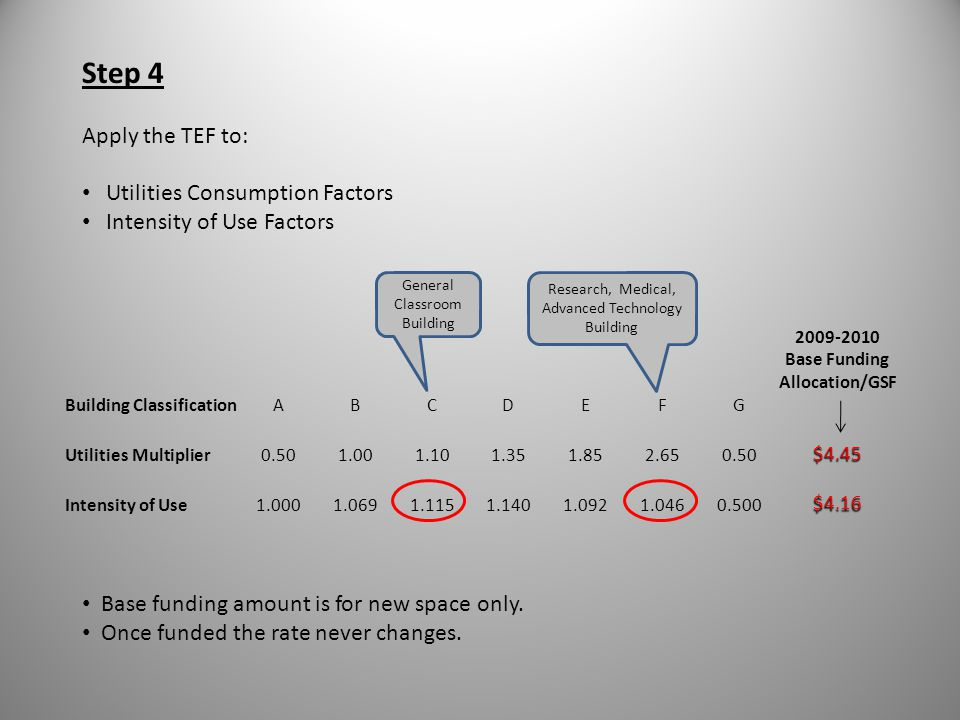 What Does PO&M Funding Cover.