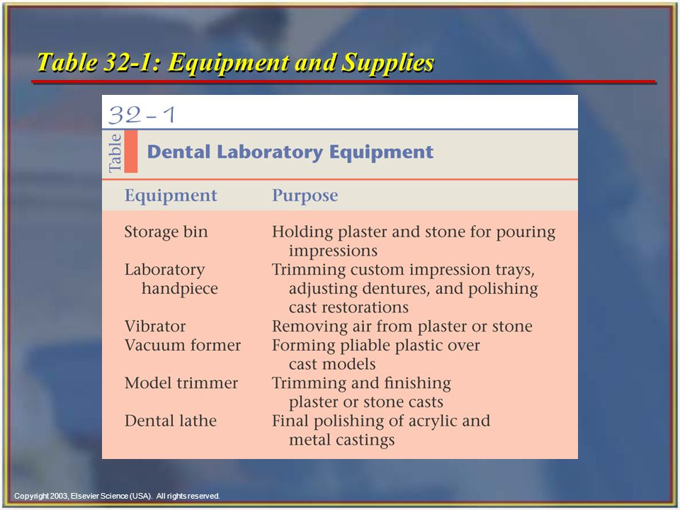 Copyright 2003, Elsevier Science (USA). All rights reserved. Table 32-1: Equipment and Supplies