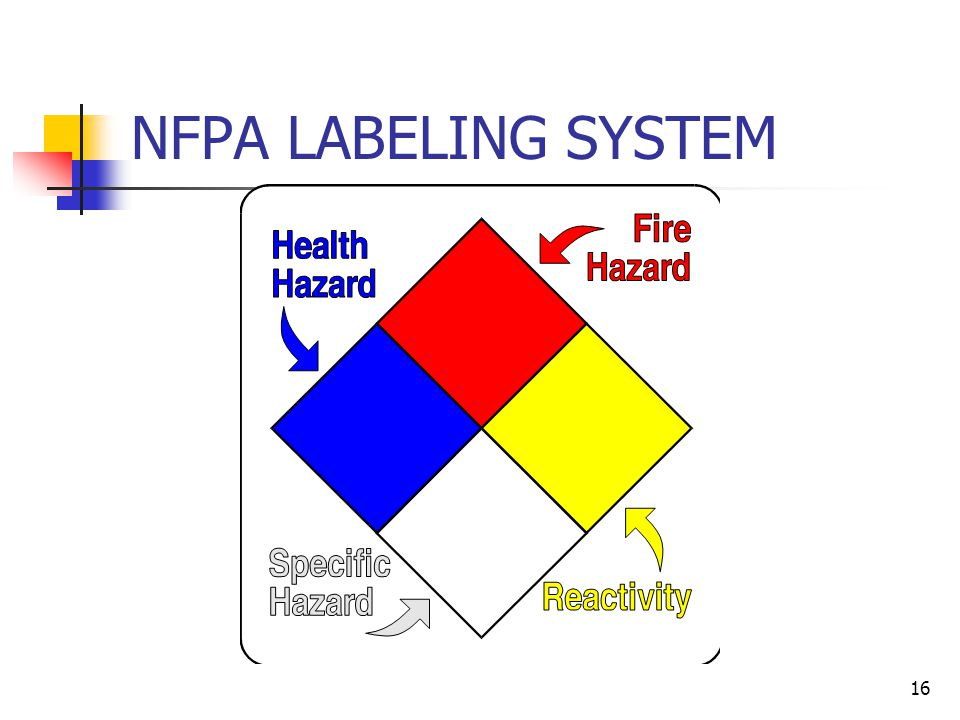 15 CONTAINER LABELING Flammable liquids should have a label such as this: DANGER FLAMMABLE KEEP AWAY FROM HEAT, SPARKS & OPEN FLAMES KEEP CLOSED WHEN NOT IN USE