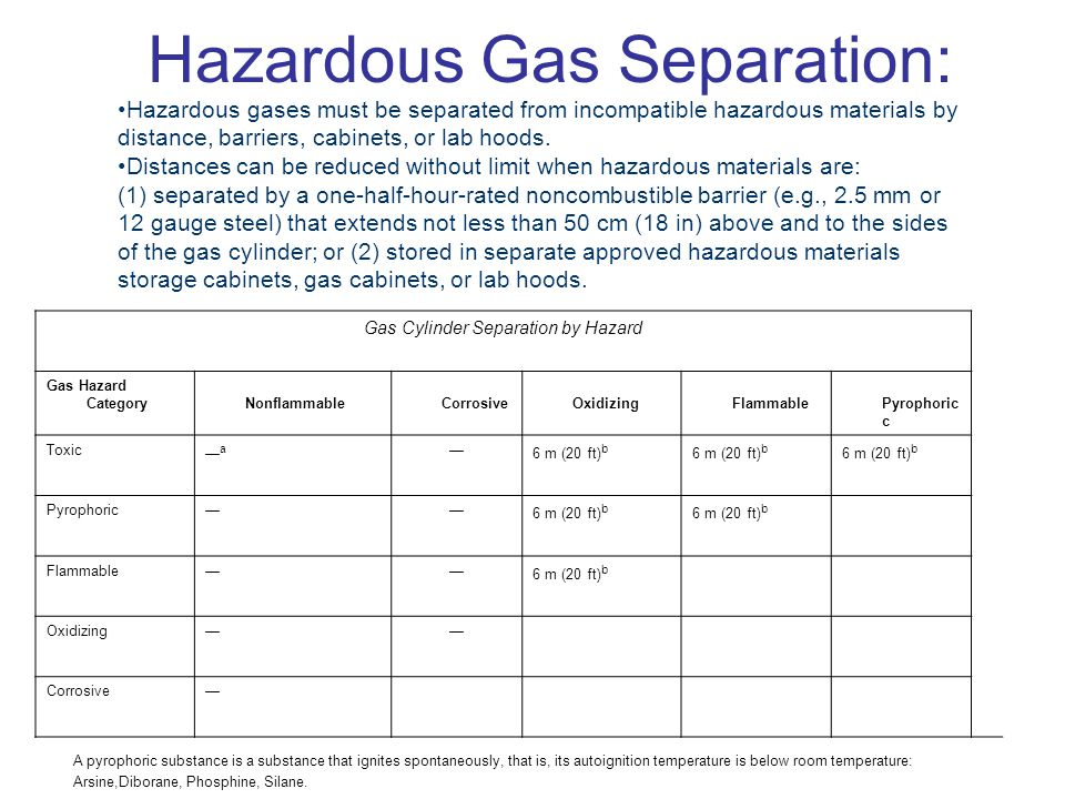 Hazardous gases must be separated from incompatible hazardous materials by distance, barriers, cabinets, or lab hoods. Distances can be reduced withou