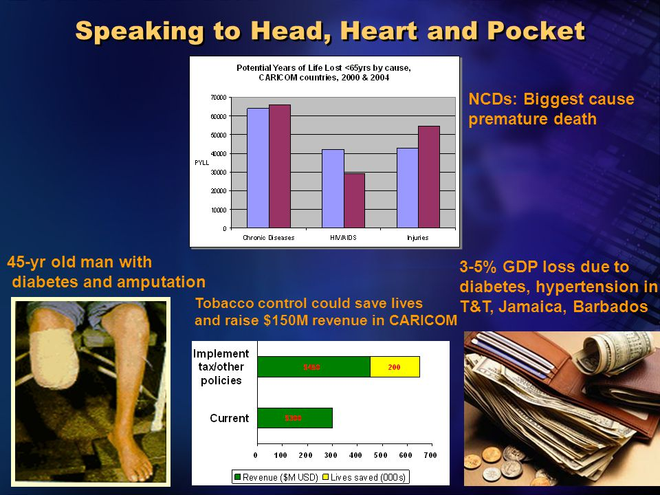 2005 Pan American Health Organization Speaking to Head, Heart and Pocket 3-5% GDP loss due to diabetes, hypertension in T&T, Jamaica, Barbados 45-yr old man with diabetes and amputation NCDs: Biggest cause premature death Tobacco control could save lives and raise $150M revenue in CARICOM