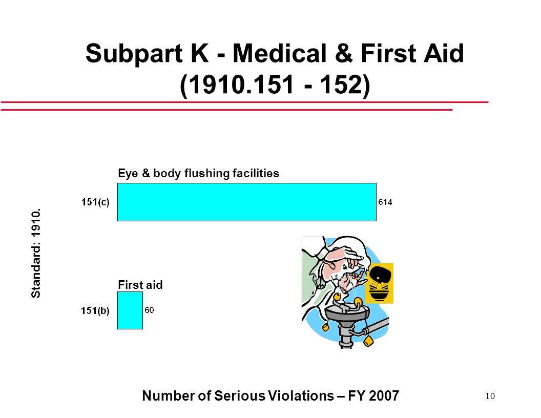 Number of Serious Violations – FY Subpart K - Medical & First Aid ( ) Eye & body flushing facilities First aid Standard: 1910.