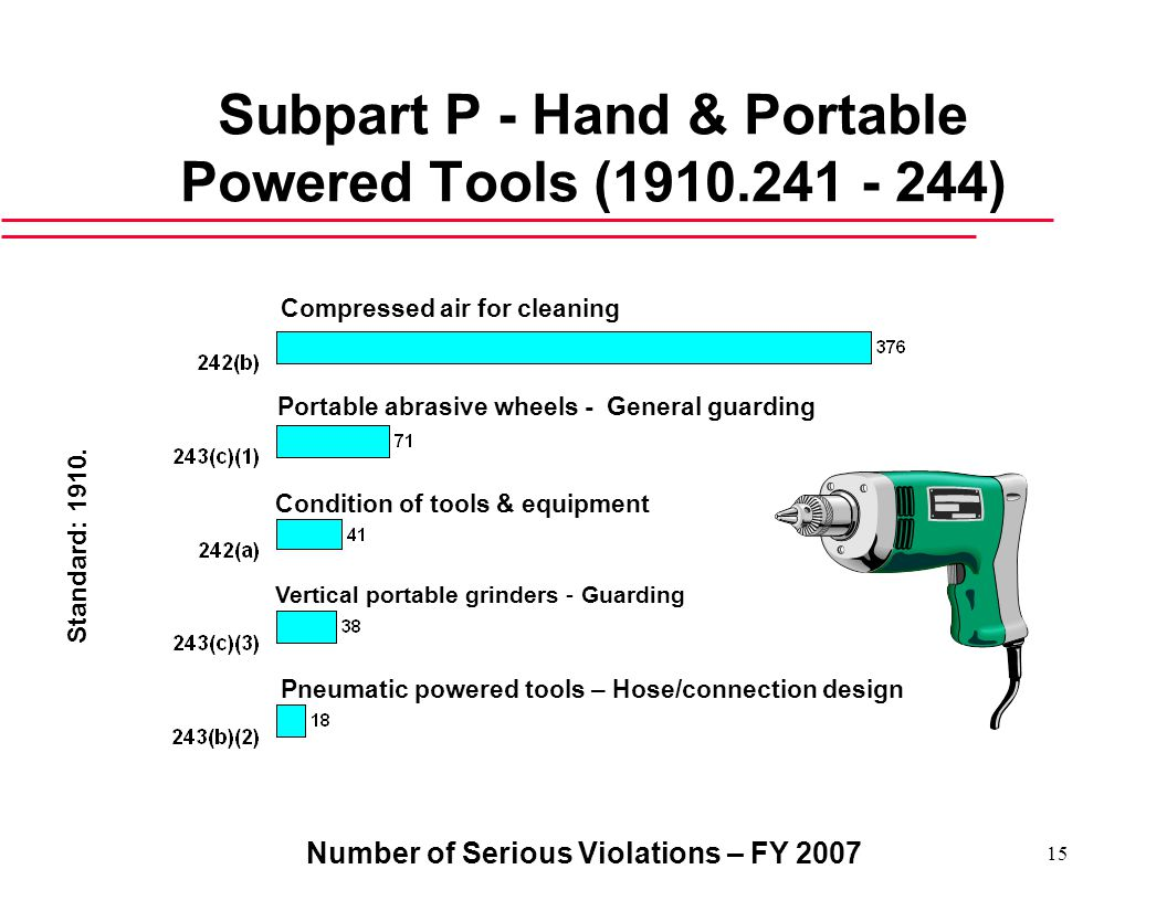Number of Serious Violations – FY Subpart P - Hand & Portable Powered Tools ( ) Compressed air for cleaning Vertical portable grinders - Guarding Standard: 1910.