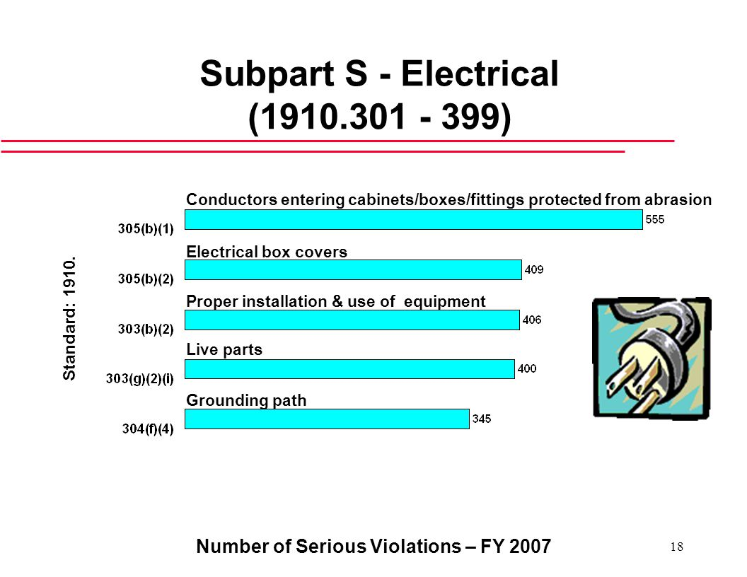 Number of Serious Violations – FY Subpart S - Electrical ( ) Live parts Grounding path Electrical box covers Conductors entering cabinets/boxes/fittings protected from abrasion Standard: 1910.