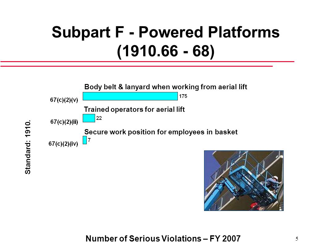 Number of Serious Violations – FY Subpart F - Powered Platforms ( ) Trained operators for aerial lift Standard: 1910.
