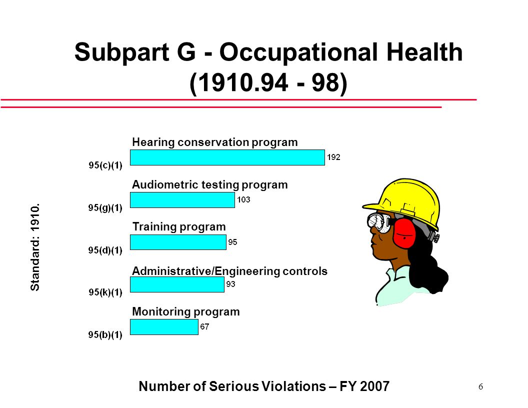 Number of Serious Violations – FY Subpart G - Occupational Health ( ) Hearing conservation program Administrative/Engineering controls Standard: 1910.