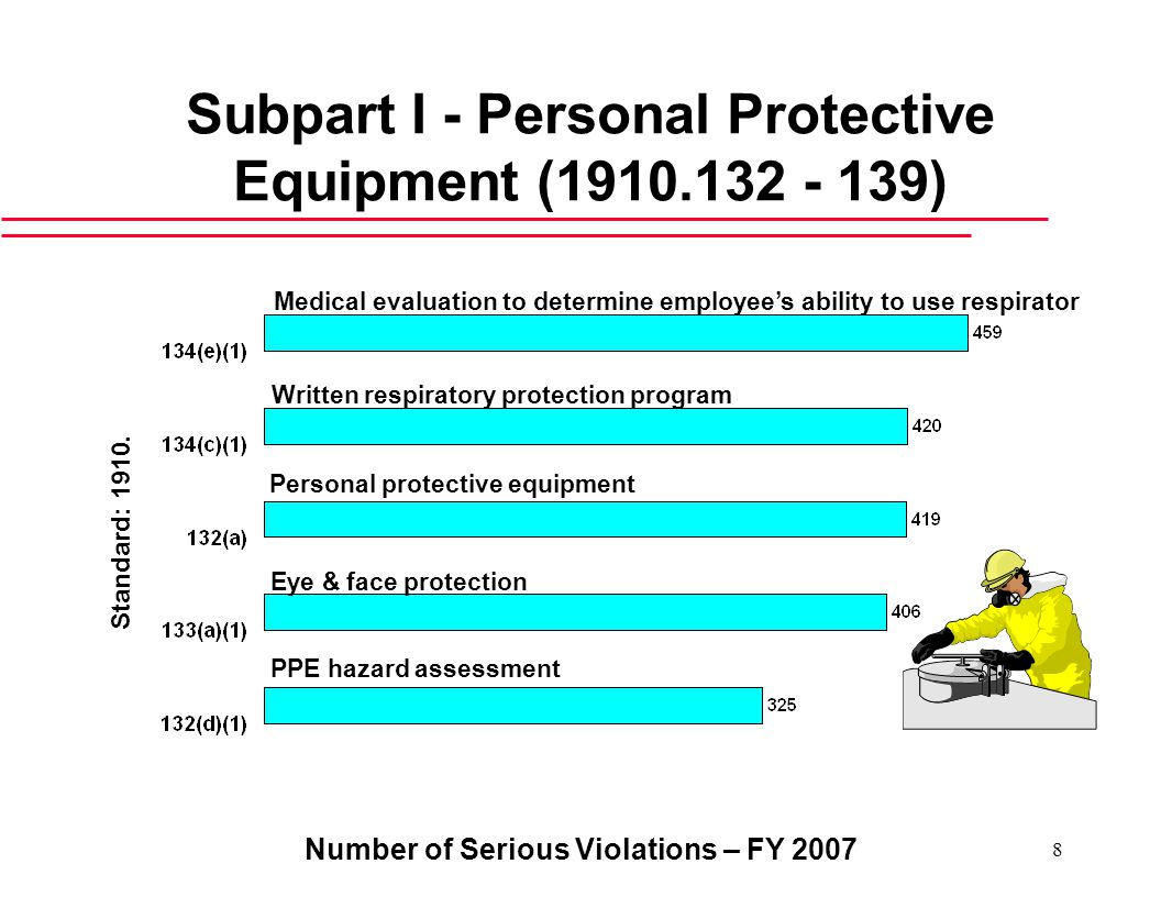 Number of Serious Violations – FY Subpart I - Personal Protective Equipment ( ) Personal protective equipment Eye & face protection PPE hazard assessment Standard: 1910.