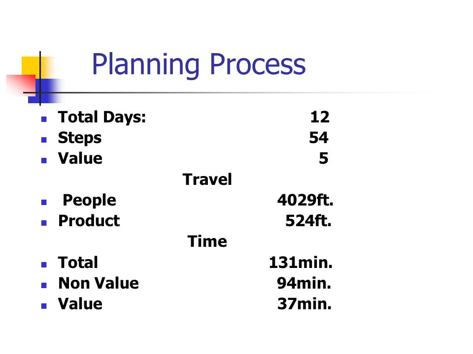 Planning Process Total Days: 12 Steps 54 Value 5 Travel People 4029ft.