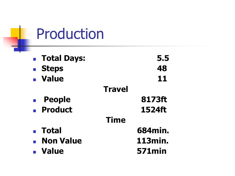 Production Total Days: 5.5 Steps 48 Value 11 Travel People 8173ft Product 1524ft Time Total 684min.