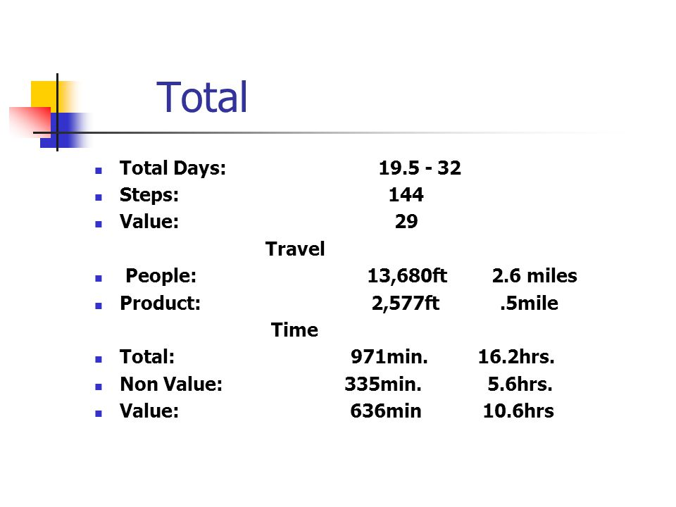 Total Total Days: 19.5 - 32 Steps: 144 Value: 29 Travel People: 13,680ft 2.6 miles Product: 2,577ft.5mile Time Total: 971min.