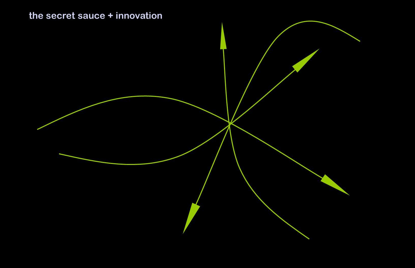 the secret sauce + innovation