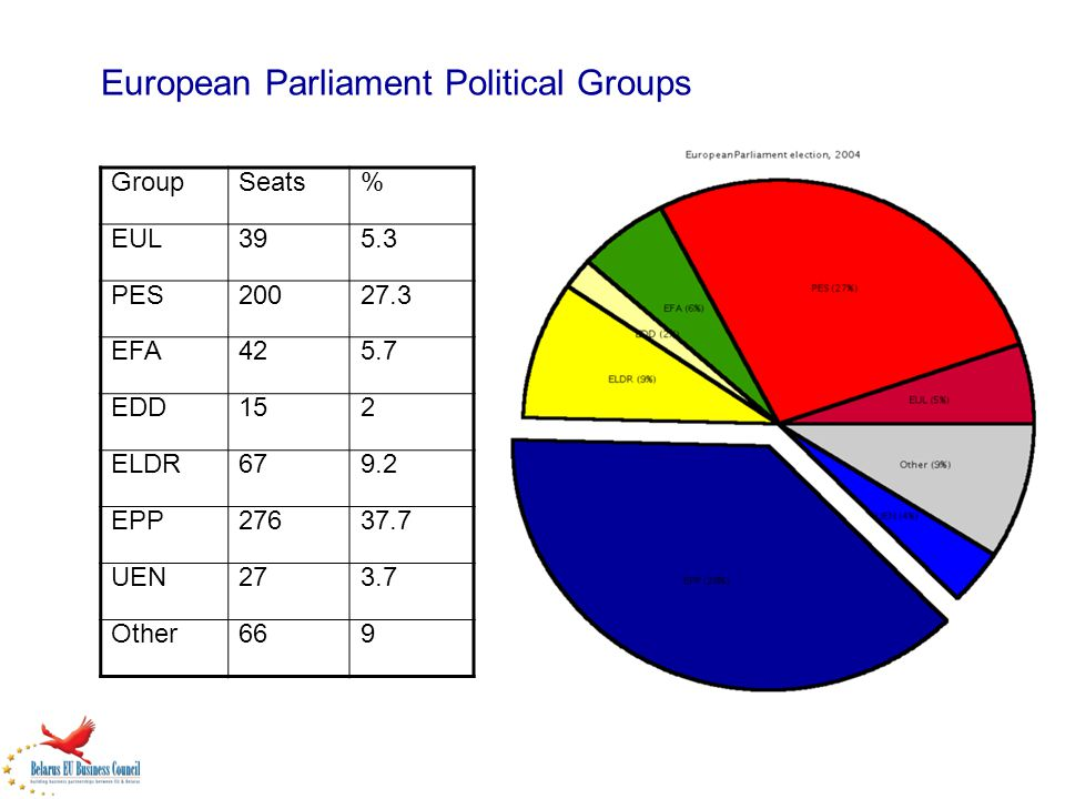 European Parliament Political Groups GroupSeats% EUL395.3 PES20027.3 EFA425.7 EDD152 ELDR679.2 EPP27637.7 UEN273.7 Other669