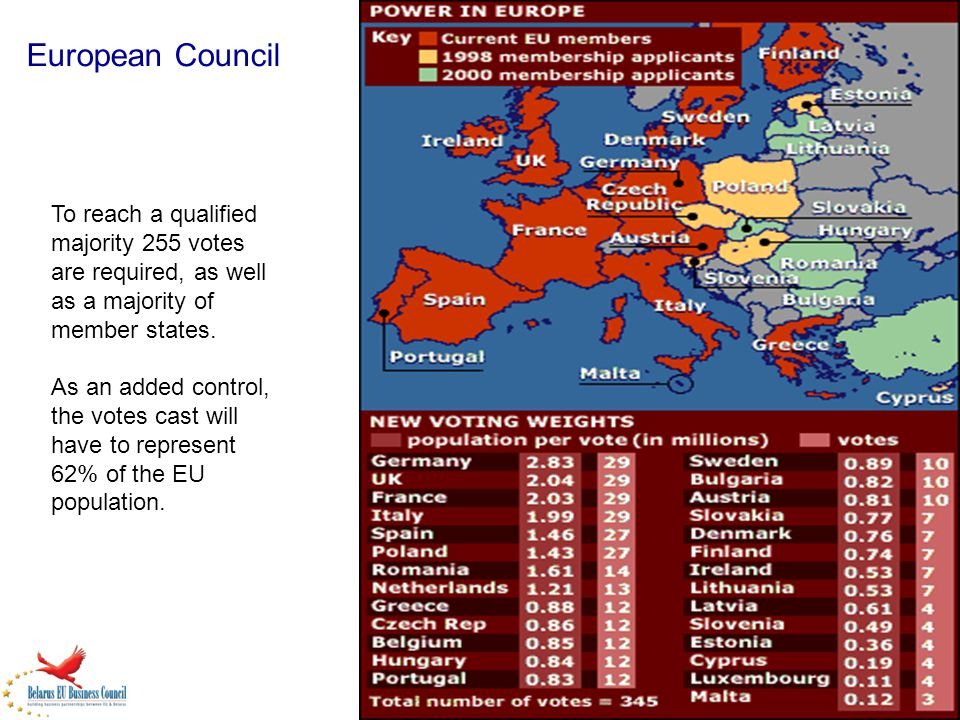 European Council To reach a qualified majority 255 votes are required, as well as a majority of member states.