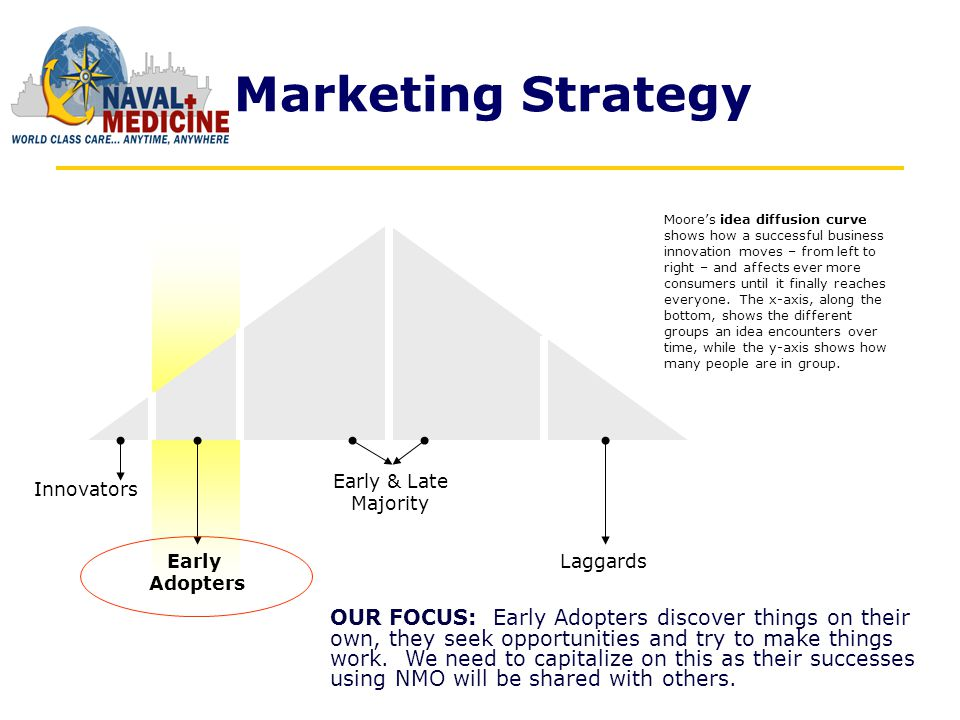 Marketing Strategy Innovators Early Adopters Early & Late Majority Laggards OUR FOCUS: Early Adopters discover things on their own, they seek opportunities and try to make things work.