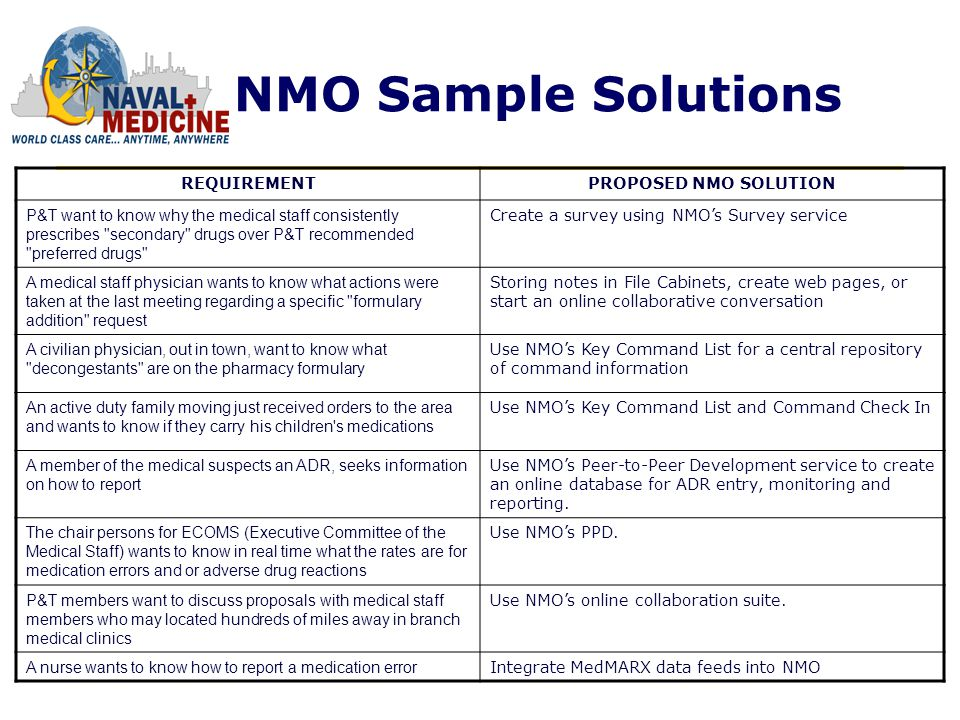 NMO Sample Solutions REQUIREMENTPROPOSED NMO SOLUTION P&T want to know why the medical staff consistently prescribes secondary drugs over P&T recommended preferred drugs Create a survey using NMOs Survey service A medical staff physician wants to know what actions were taken at the last meeting regarding a specific formulary addition request Storing notes in File Cabinets, create web pages, or start an online collaborative conversation A civilian physician, out in town, want to know what decongestants are on the pharmacy formulary Use NMOs Key Command List for a central repository of command information An active duty family moving just received orders to the area and wants to know if they carry his children s medications Use NMOs Key Command List and Command Check In A member of the medical suspects an ADR, seeks information on how to report Use NMOs Peer-to-Peer Development service to create an online database for ADR entry, monitoring and reporting.
