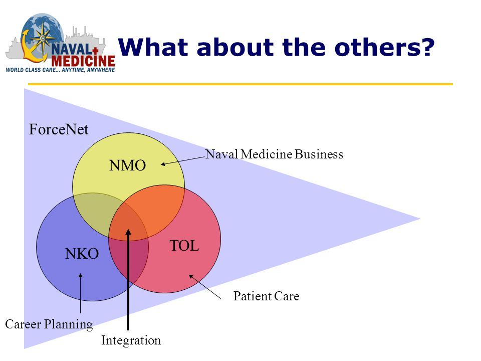 NMO TOL NKO Patient Care Naval Medicine Business Career Planning ForceNet Integration What about the others