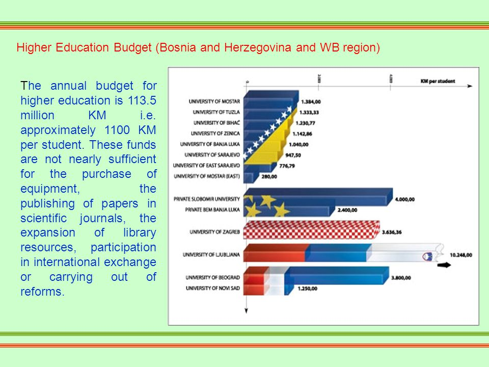 Higher Education Budget (Bosnia and Herzegovina and WB region) The annual budget for higher education is 113.5 million KM i.e.