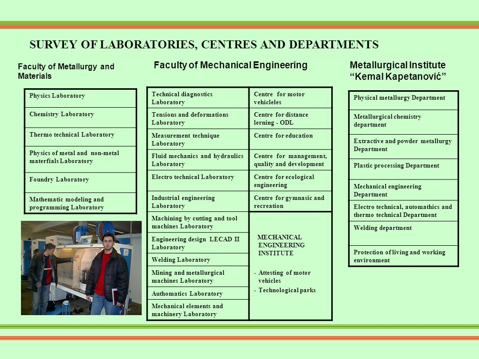 SURVEY OF LABORATORIES, CENTRES AND DEPARTMENTS Faculty of Metallurgy and Materials Faculty of Mechanical Engineering Technical diagnostics Laboratory Centre for motor vehicleles Tensions and deformations Laboratory Centre for distance lerning - ODL Measurement technique Laboratory Centre for education Fluid mechanics and hydraulics Laboratory Centre for management, quality and development Electro technical LaboratoryCentre for ecological engineering Industrial engineering Laboratory Centre for gymnasic and recreation Machining by cutting and tool machines Laboratory MECHANICAL ENGINEERING INSTITUTE -Attesting of motor vehicles -Technological parks Engineering design LECAD II Laboratory Welding Laboratory Mining and metallurgical machines Laboratory Authomatics Laboratory Mechanical elements and machinery Laboratory Physics Laboratory Chemistry Laboratory Thermo technical Laboratory Physics of metal and non-metal materfials Laboratory Foundry Laboratory Mathematic modeling and programming Laboratory Physical metallurgy Department Metallurgical chemistry department Extractive and powder metallurgy Department Plastic processing Department Mechanical engineering Department Electro technical, automathics and thermo technical Department Welding department Protection of living and working environment Metallurgical Institute Kemal Kapetanović