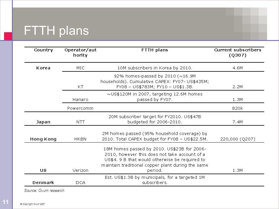 © Copyright Ovum 2007 11 FTTH plans Source: Ovum research