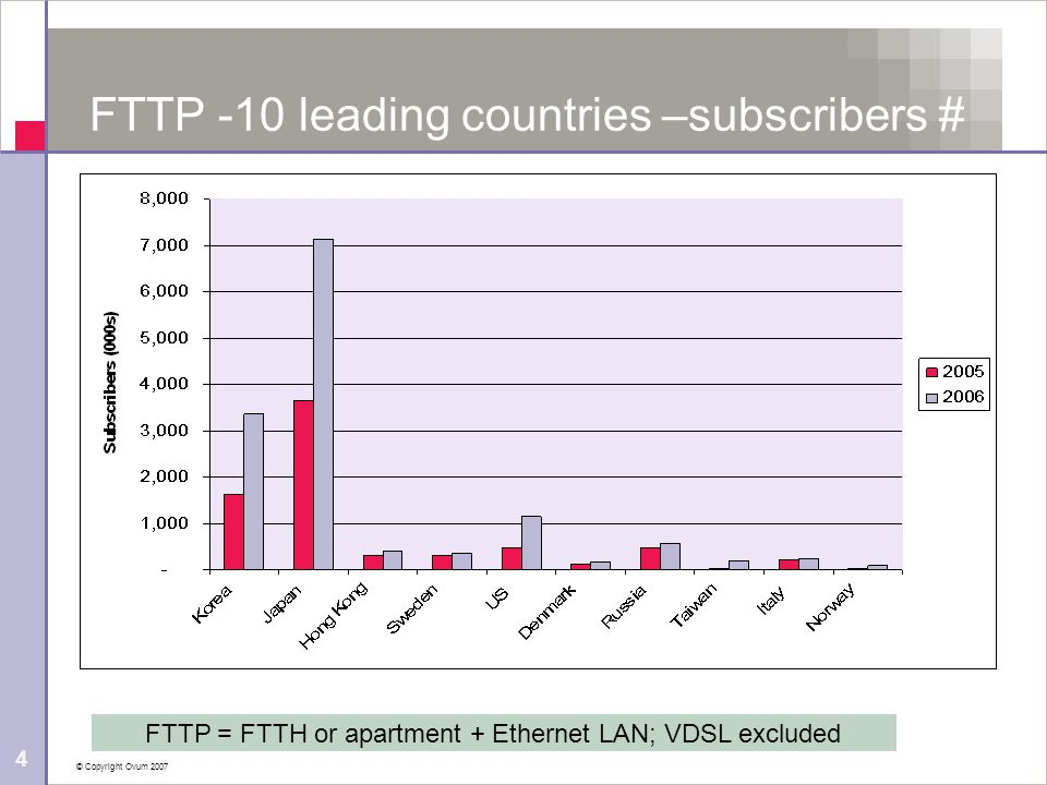 © Copyright Ovum 2007 5 FTTP – forecasts to 2011 Figures in % of Households; Asia expected to widen the gap