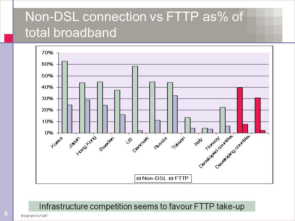 © Copyright Ovum 2007 6 Non-DSL connection vs FTTP as% of total broadband Infrastructure competition seems to favour FTTP take-up
