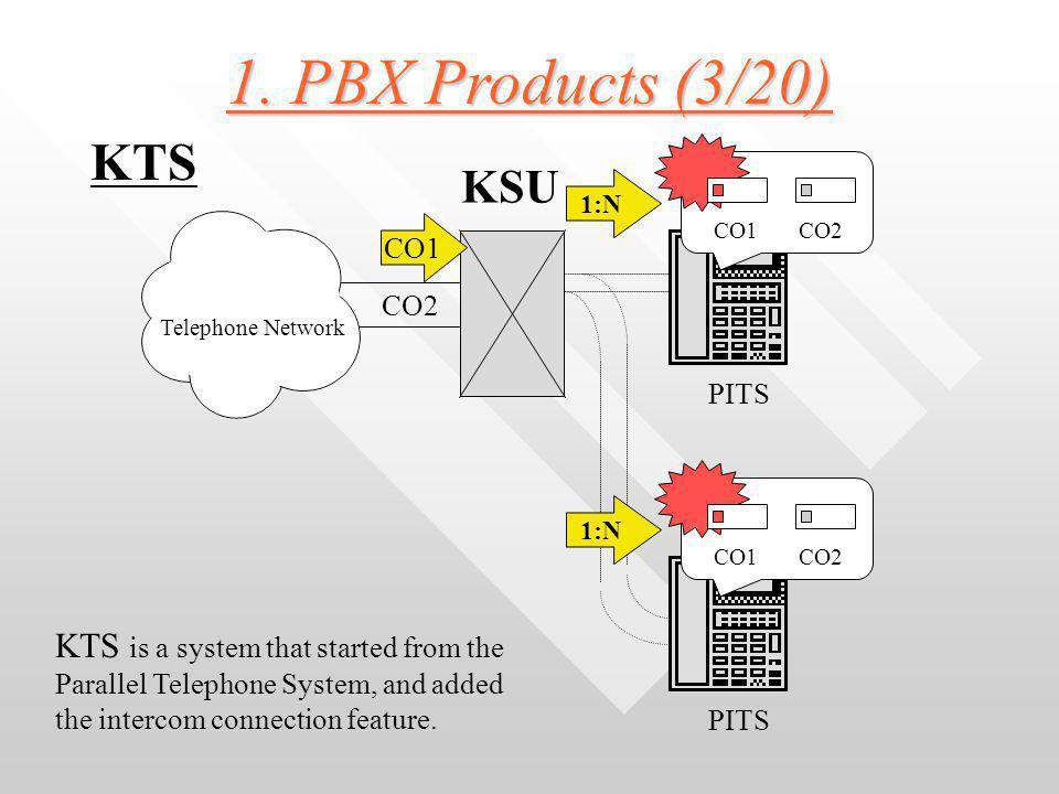 1. PBX Products (2/20) 2) KTS and PBX 2) KTS and PBX KTS : Key Telephone System KTS : Key Telephone System PBX : Private Branch eXchange PBX : Private