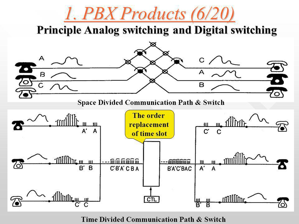 1. PBX Products (5/20) 3) Advantage of Digital PBX System 3) Advantage of Digital PBX System Compact size of SW / Non Blocking Compact size of SW / No