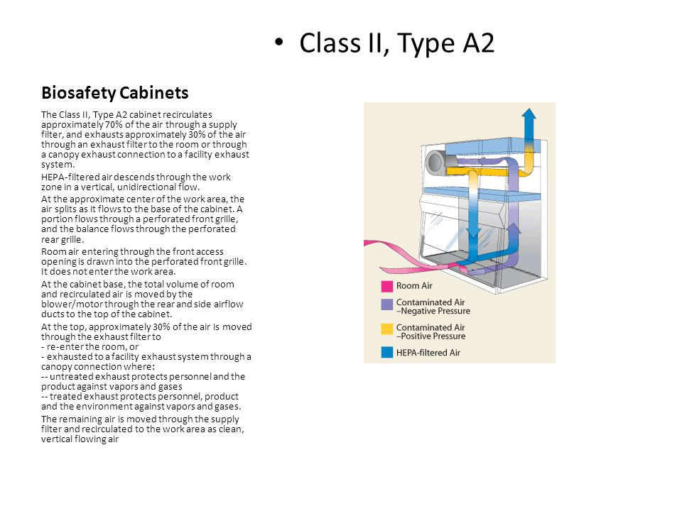 Biosafety Cabinets Class II, Type A2 The Class II, Type A2 cabinet recirculates approximately 70% of the air through a supply filter, and exhausts app