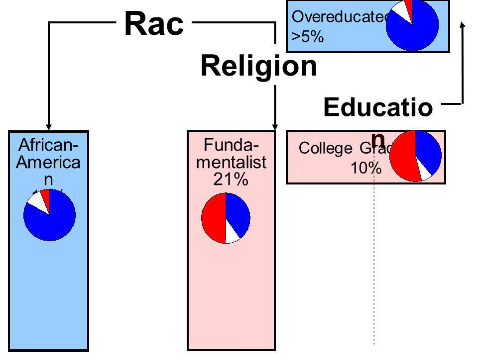 Catholic or High Protestant Low Protestant Not Christian Religio n Rac e African- America n 13% Funda- mentalist 21% Religion Overeducated >5% Educatio n College Graduate 10%