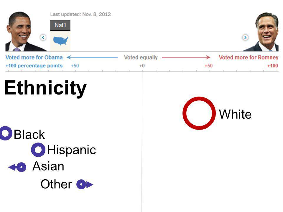 White Black Hispanic Asian Other Ethnicity
