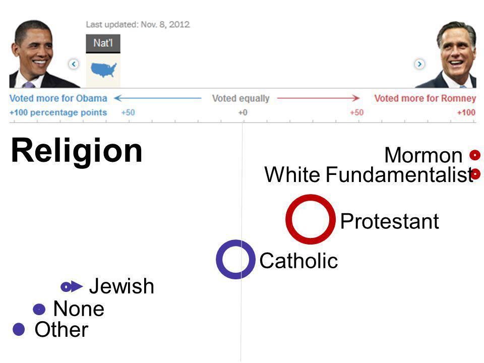 Protestant Jewish None Other Catholic Mormon Religion White Fundamentalist