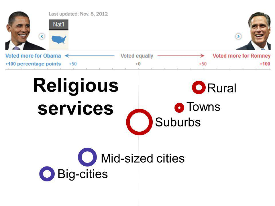 Mid-sized cities Big-cities Rural Religious services Towns Suburbs
