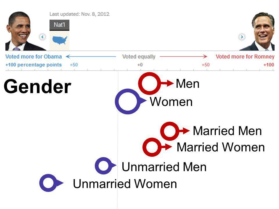 Married Women Gender Women Married Men Men Unmarried Women Unmarried Men