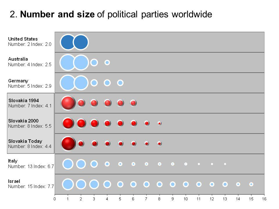 2. Number and size of political parties worldwide
