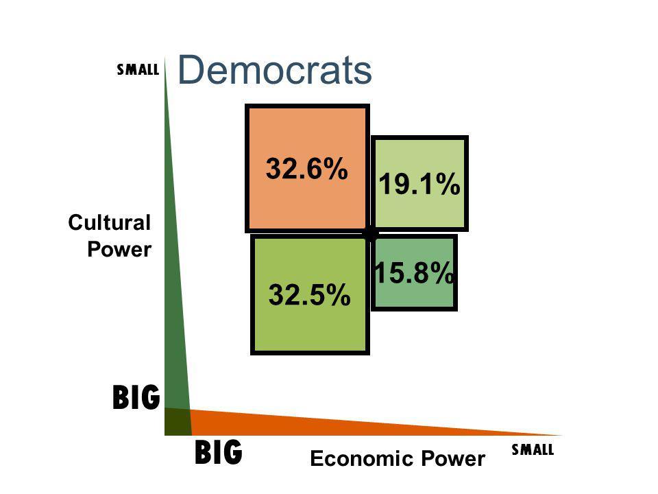 Cultural Power SMALL BIG SMALL BIG Economic Power 32.5% 32.6% 19.1% 15.8% Democrats