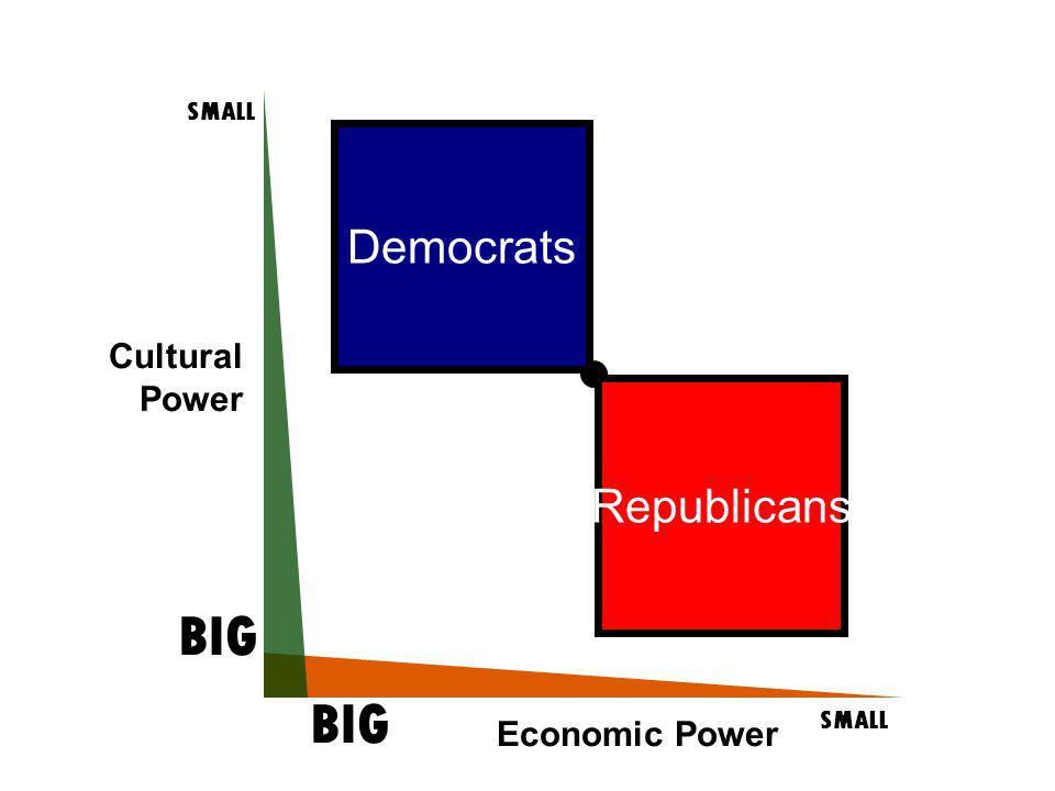 Cultural Power SMALL BIG SMALL BIG Economic Power Democrats Republicans