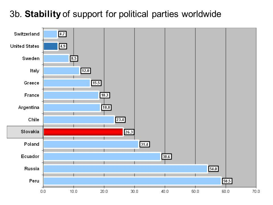 3b. Stability of support for political parties worldwide