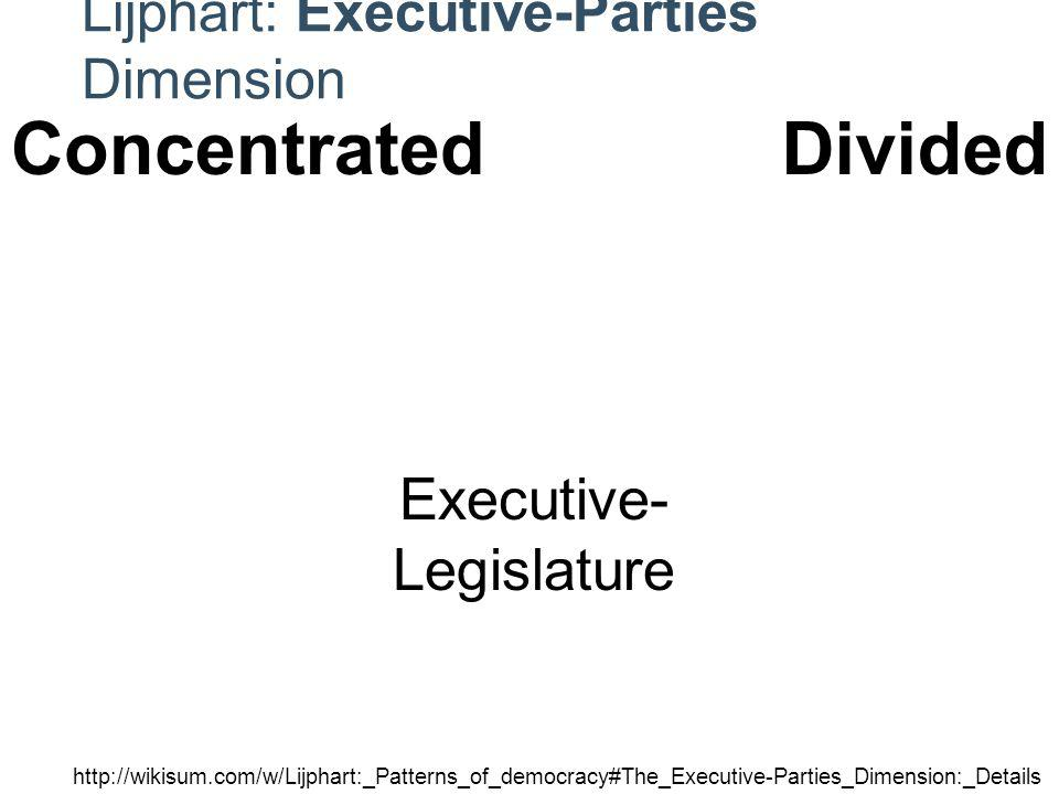 Lijphart: Executive-Parties Dimension Electoral System Party System Cabinets Executive- Legislature Interest Groups   ConcentratedDivided