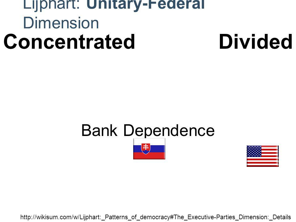 Legislative Unity Regional Dependence Bank Dependence Judicial Dependence Constitutional Maleability Lijphart: Unitary-Federal Dimension   ConcentratedDivided