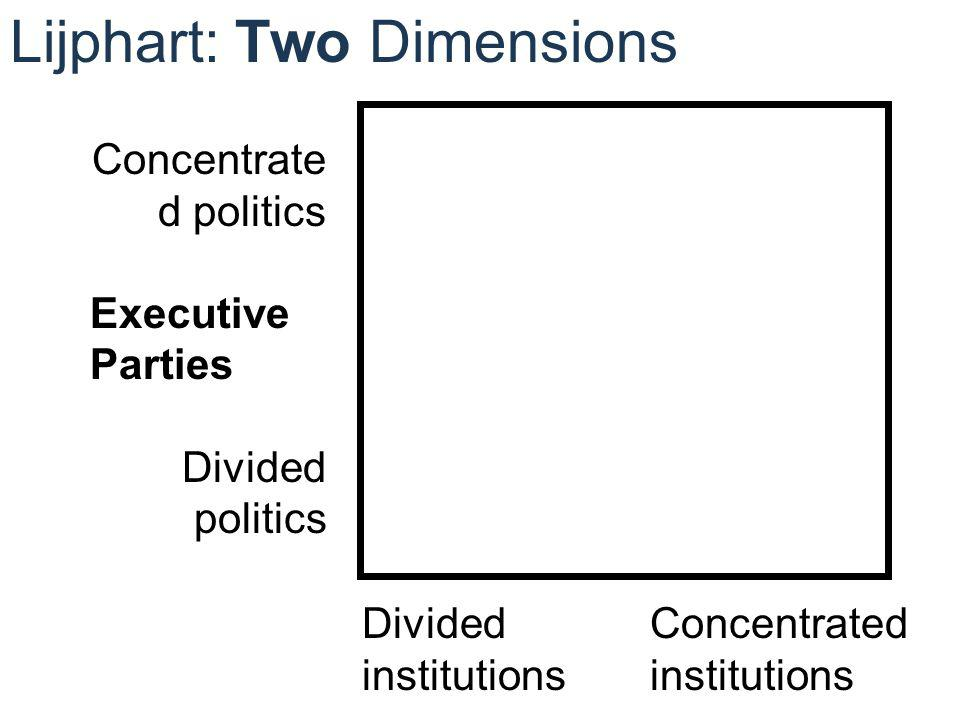DividedConcentratedinstitutions Concentrate d politics Executive Parties Divided politics Lijphart: Two Dimensions