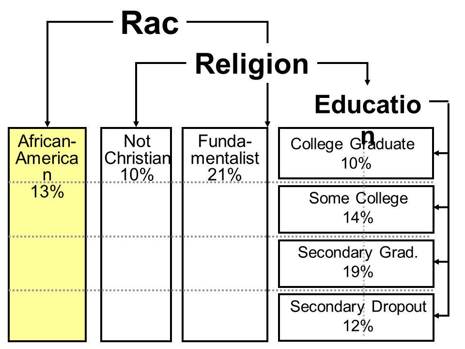 Catholic or High Protestant Low Protestant Not Christian Religio n Rac e African- America n 13% Funda- mentalist 21% Not Christian 10% Religion College Graduate 10% Some College 14% Secondary Grad.