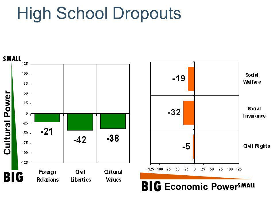 Cultural Power SMALL BIG SMALL Economic Power High School Dropouts