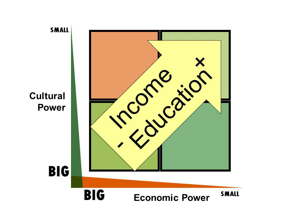 Cultural Power SMALL BIG SMALL BIG Economic Power - + Income Education