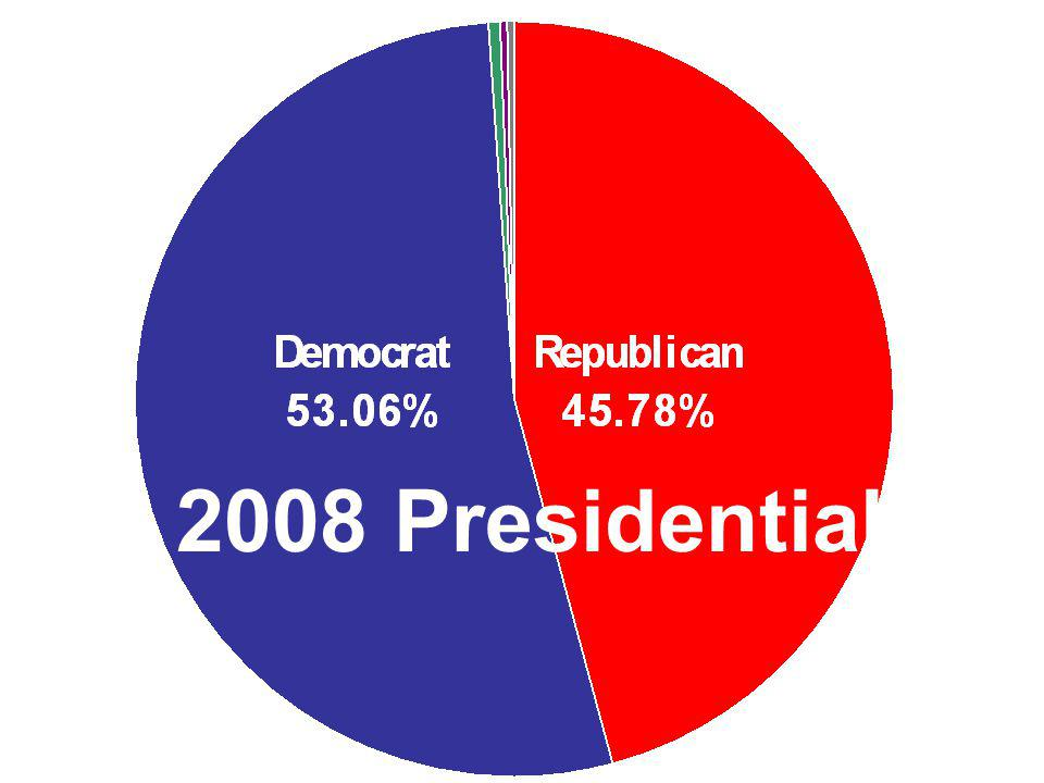 2008 Presidential