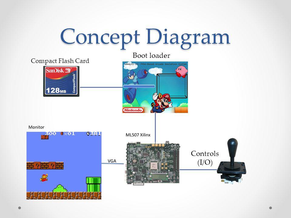 Concept Diagram Controls (I/O) Boot loader Compact Flash Card