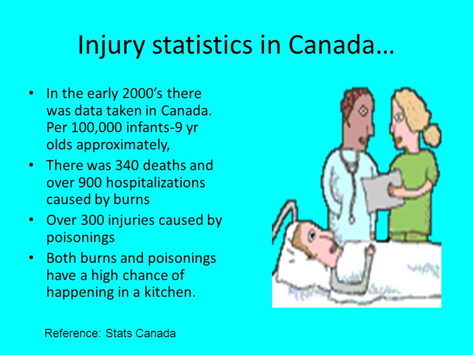 Injury statistics in Canada… In the early 2000s there was data taken in Canada.