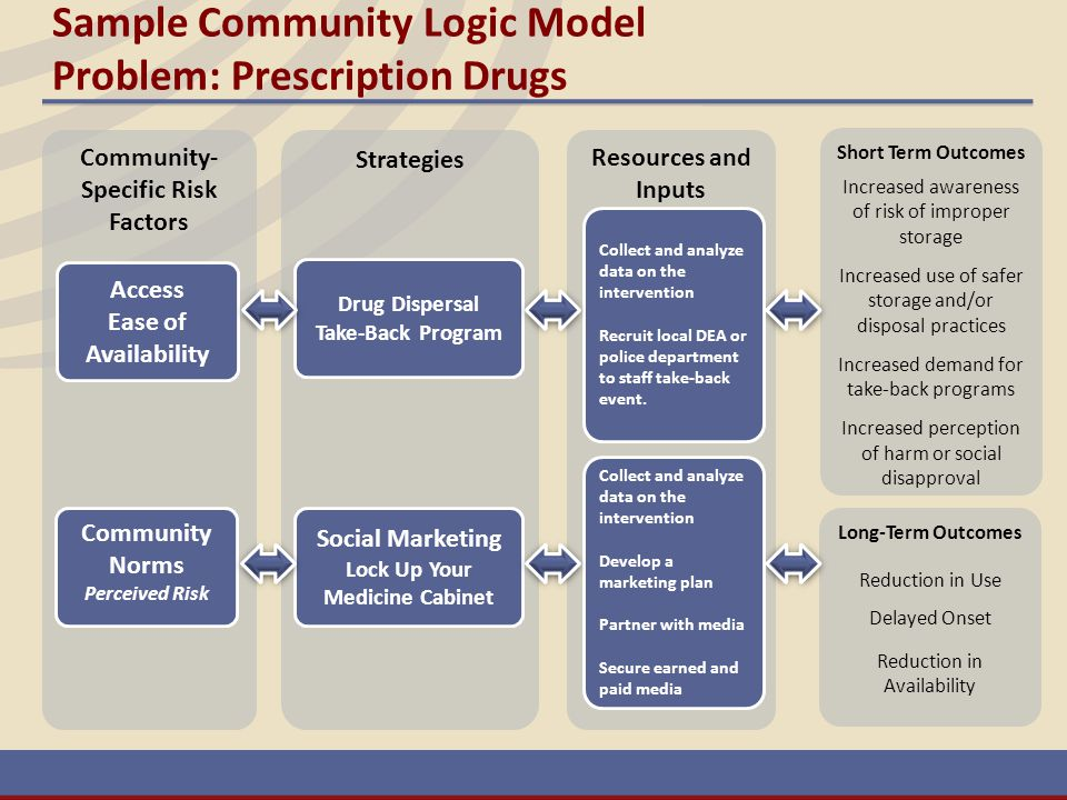 Sample Community Logic Model Problem: Prescription Drugs Community- Specific Risk Factors Long-Term Outcomes Reduction in Use Delayed Onset Reduction