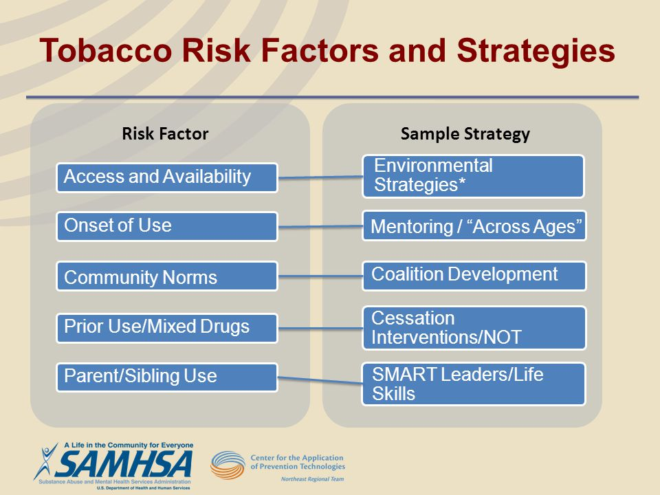 Risk Factor Sample Strategy Coalition Development Cessation Interventions/NOT Mentoring / Across Ages Environmental Strategies* Access and Availabilit