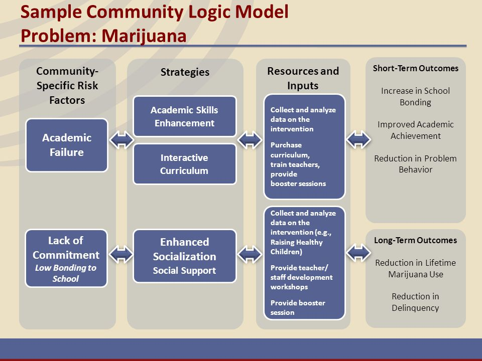 Sample Community Logic Model Problem: Marijuana Community- Specific Risk Factors Long-Term Outcomes Reduction in Lifetime Marijuana Use Reduction in D